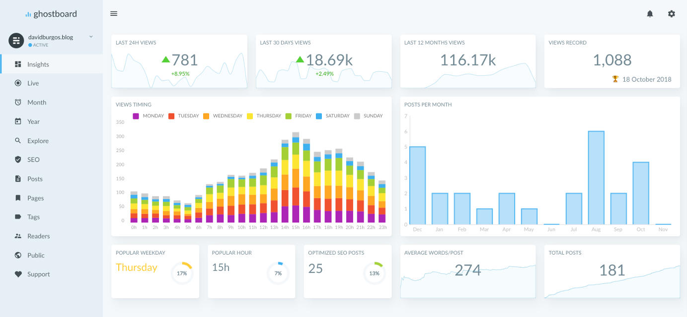 Ghostboard: Analytics for your Ghost blog, Insights report screenshot