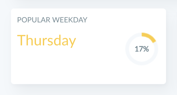 Find the popular weekday at Insights report by Ghostboard