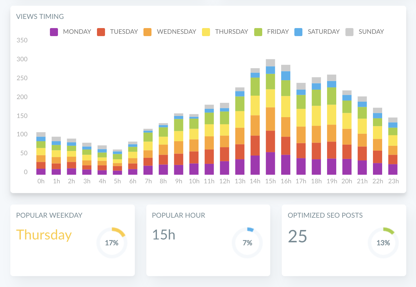 Ghostboard: How to find the best time to post for your Ghost blog