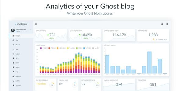 Introducing Ghostboard 2.0