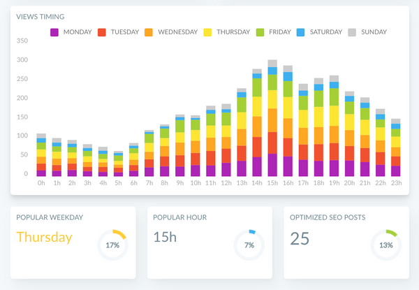 How to find the best time to post for your Ghost blog